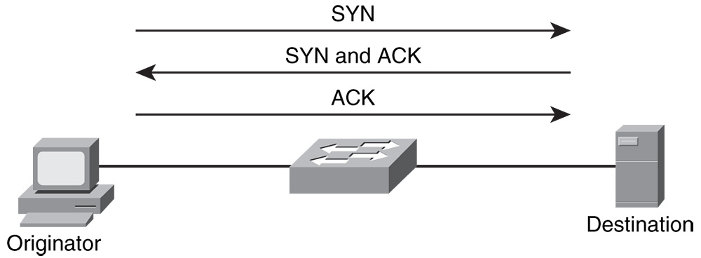Figure 1 TCP Three Handshake - networkworld.com